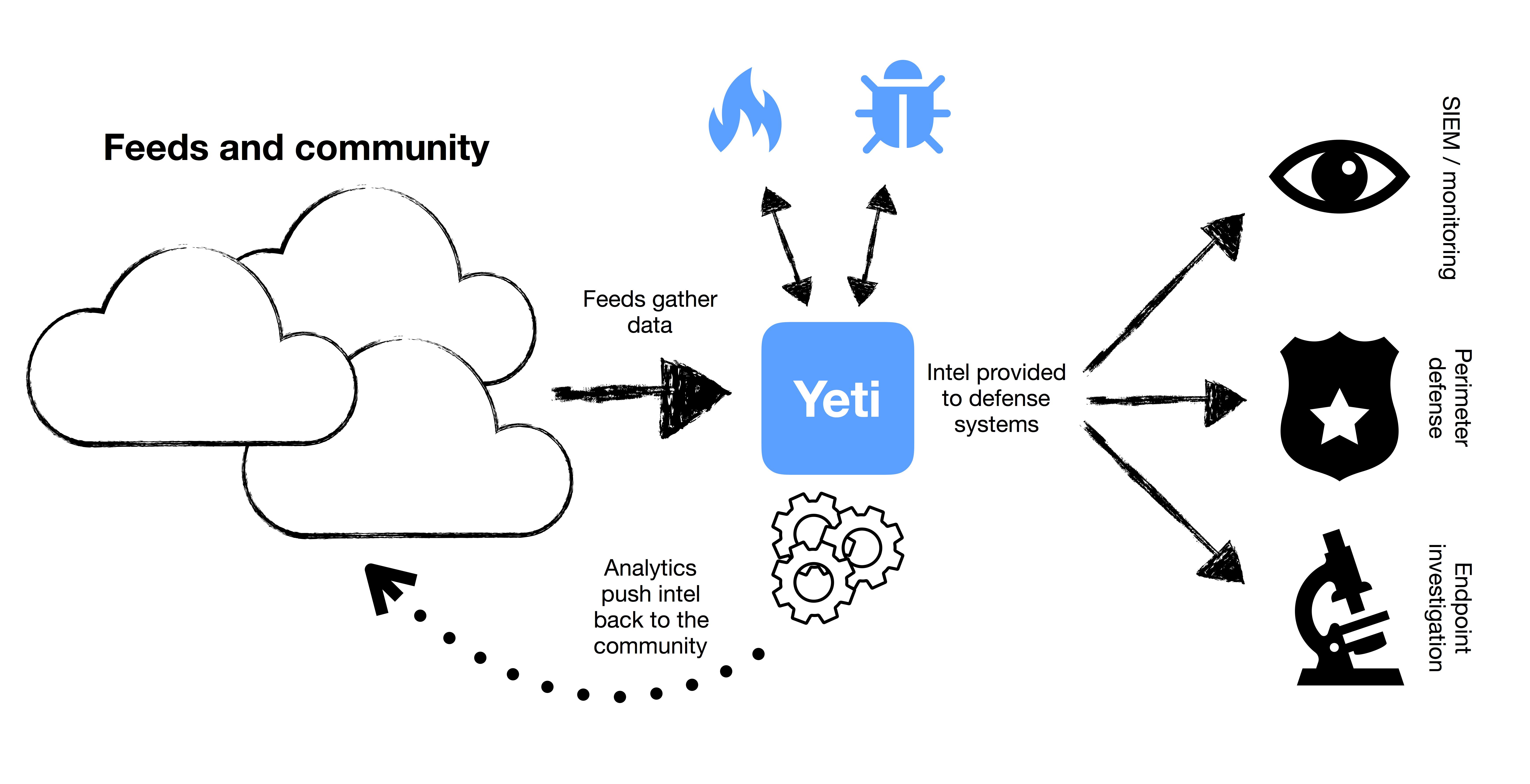 Yeti's extended family